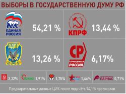 По итогам выборов «Единая Россия» получила рекордные 343 места в Госдуме РФ VII созыва