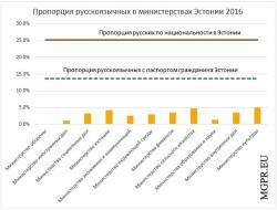 MGPR.EU: Доля русскоязычных работников в министерствах Эстонии в 2016 году уменьшилась