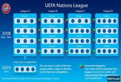 Лига Наций: По итогам отбора к ЧМ-2018 определён состав дивизионов первого турнира