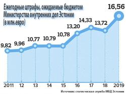 МВД Эстонии в 2019 году увеличил планируемые бюджетом штрафы на 2,84 млн.евро