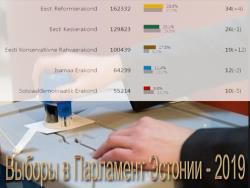 Партия Реформ получила в Рийгикогу XIV созыва 34 места, от центристов - 26 депутов