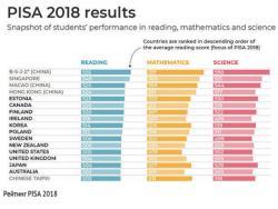 По итогам теста PISA 2018 основное образование в Эстонии признано лучшим в Европе