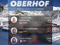 Биатлон. КМ 2019/20. Норвежка Марте Олсбю-Ройселанн выиграла женский спринт в Оберхофе